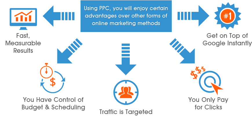 ppc agency services