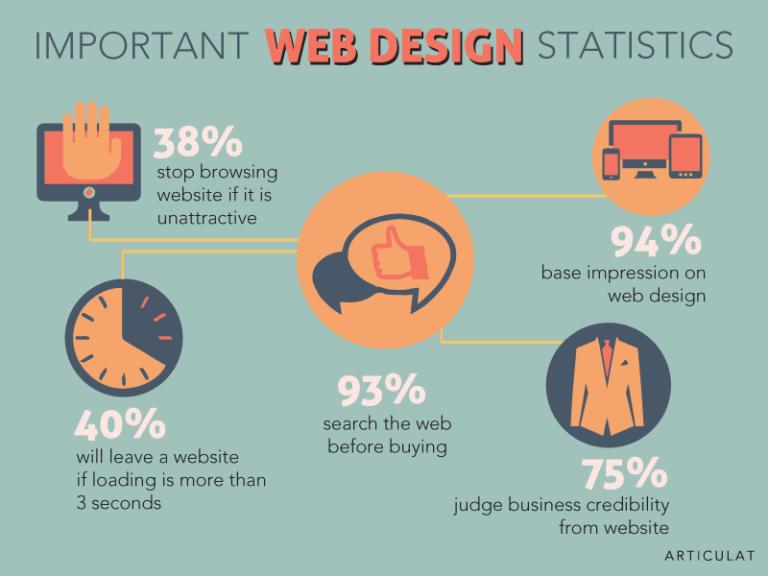 Web Statistics