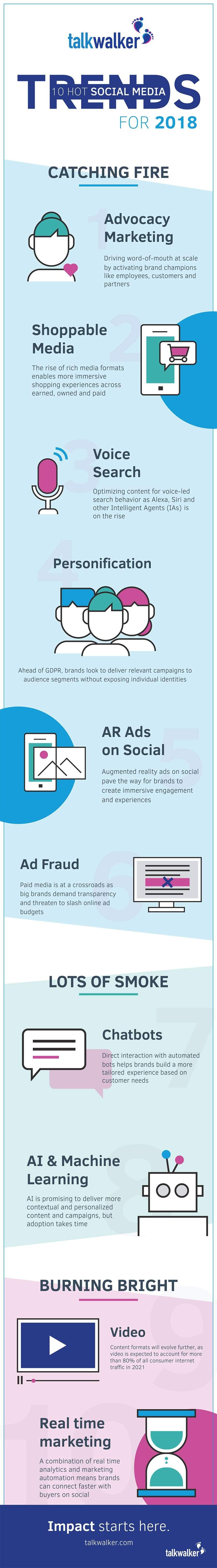 Social Media Trends to Take Advantage of in 2018
